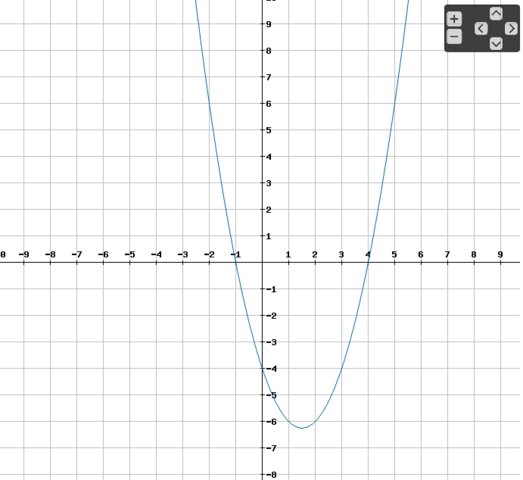 Graph der Funktion f'(x) = x² - 3x - 4 - (Schule, Mathe, Mathematik)