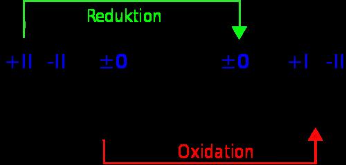 Redoxreaktion anhand der Oxidationszahl - (Schule, Chemie)