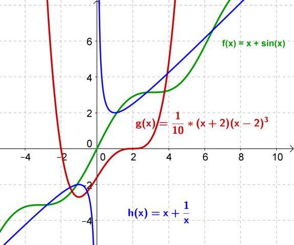 Extrem- und Wendepunkte - (Mathe, Mathematik, Analysis.)