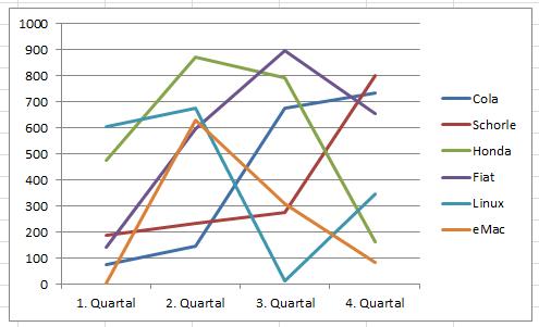 Excel Liniendiagramm mit 6 Linien? (PC, Schule, Technik)