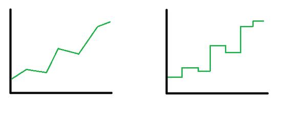 wie  kann man in excel  u0026quot eckige u0026quot  liniendiagramme erstellen