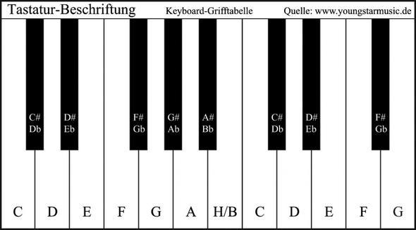 keyboard noten beschriftung