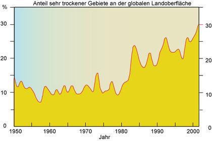 Zunahme sehr trockener Flächen - (Wasser, Klimawandel)