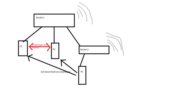 Hier das Schema - (PC, Netzwerk, LAN)