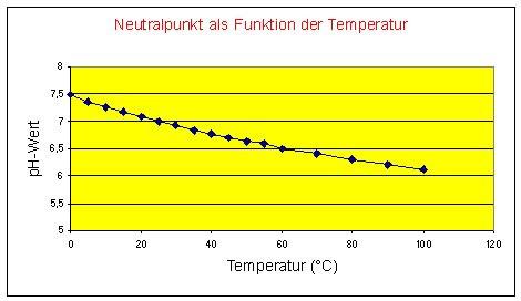 pH-Wert-Temperatur-Diagramm - (Wasser, ph-Wert, Wasserwerte)