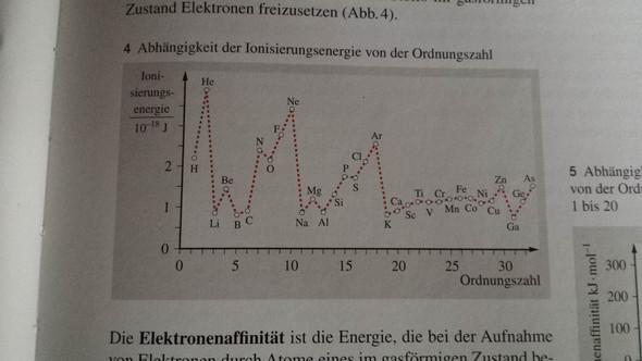 Ionisierungsenergie  - (Chemie, Atom, ionisierungsenergie)