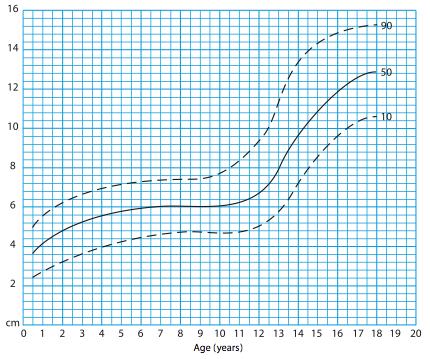 boy penis growth chart