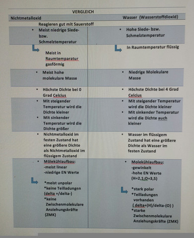 Wasser im Vergleich zu anderen Nichtmetalloxiden? (Chemie)