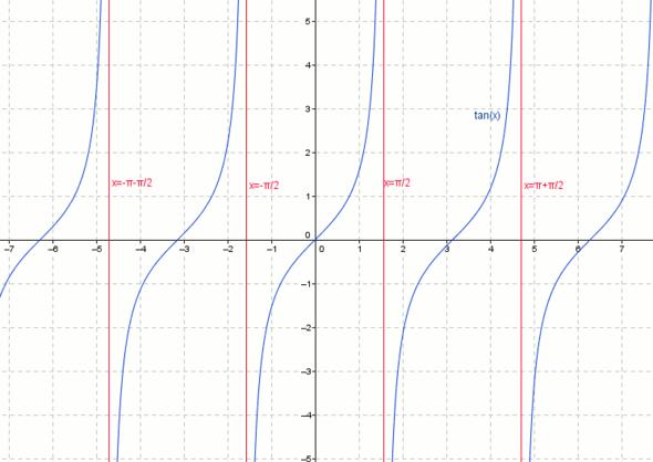 Grafische Darstellung der Tangens-Funktion - (Schule, Mathe, Mathematik)