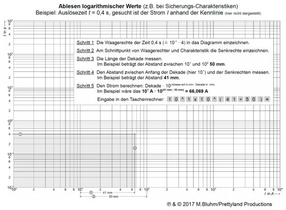 Logarithmus ablesen (Quelle: GF/electrician) - (Physik, Elektronik, Elektrik)