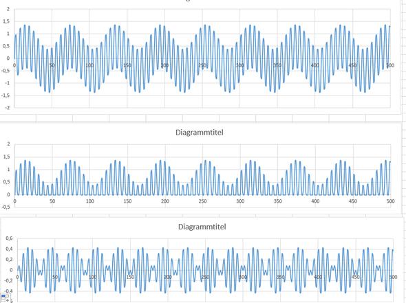 AM 2 - (Physik, elektromagnetische Wellen, amplitude)