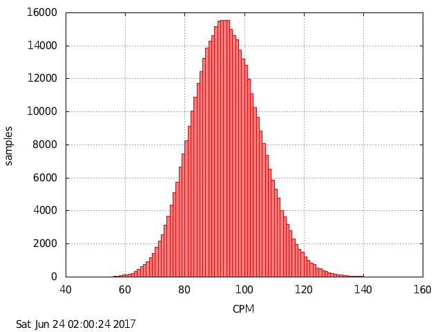 Kann ich eine Gauss-ähnliche Verteilung auf eine Gauss