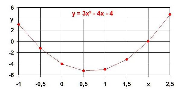 Funktion - (Mathe, abc-Formeln)