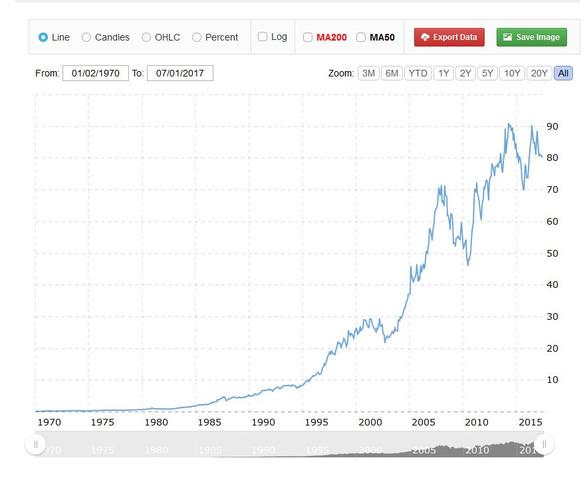 Exxon  Langfristchart - (Geld, Jura, Unternehmen)