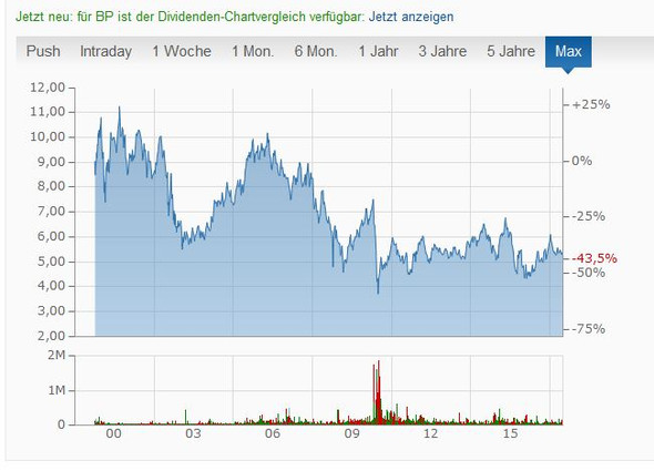 BP  Langfristchart - (Geld, Jura, Unternehmen)