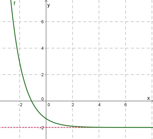 - (Mathematik, exponentialgleichung)