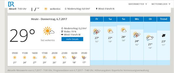 Coburg BR - (Wetter, Hitze, Regen)