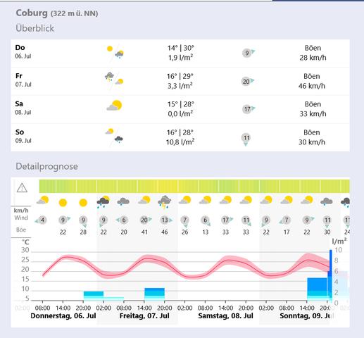 Coburg Warnwetter DWD - (Wetter, Hitze, Regen)