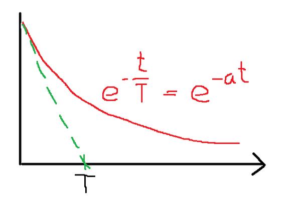 Abklingkonstante - (Mathematik, Physik, Wissenschaft)