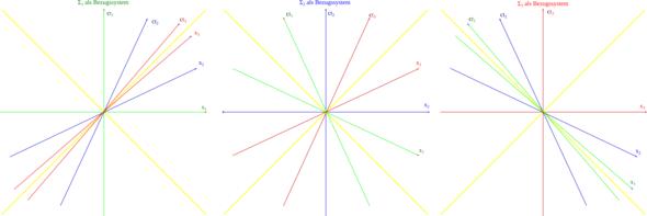 Drei Koordinatensysteme zur Veranschaulichung der ATG - (Einstein, Relativitätstheorie, lichtgeschwindigkeit)