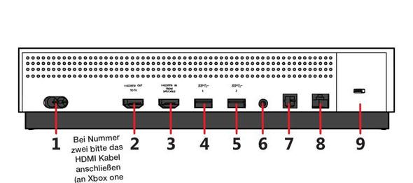 Bei Nummer 2 HDMI Anschluss ein stecken - (Computer, Handy, Smartphone)