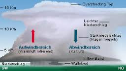 - (Entstehung, Tornado)