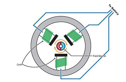 Brushlessmotor - (Elektronik, Motor, Elektrotechnik)