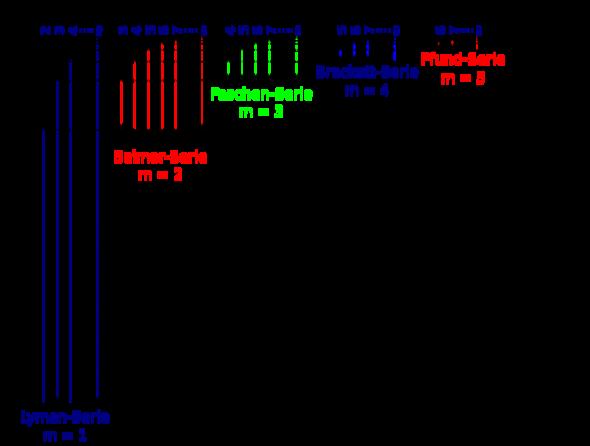Wasserstoffspezifische Übergänge - (Chemie, Gas)