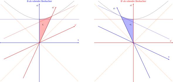 Minkowski-Diagramme zu verschiedenen Koordinatensystemen - (Physik, Wissenschaft, Geschwindigkeit)