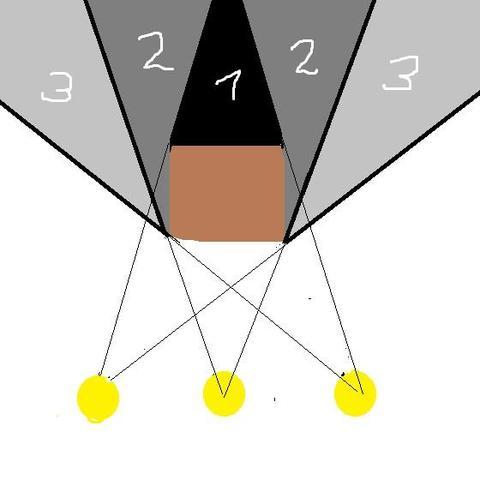 Kern und halbschatten physik wissen licht for Lampen zeichnen