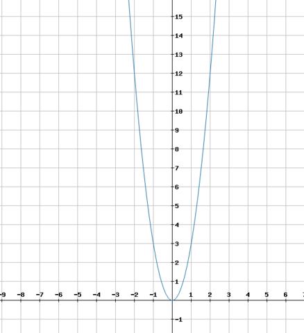 Graph der Funktion h(t) = 3t² - (Schule, Mathe, Mathematik)