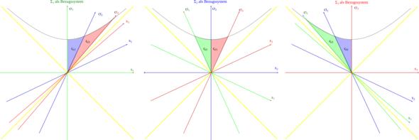Drei Koordinatensysteme im Vergleich - (Zeit, Quantenphysik, lichtgeschwindigkeit)