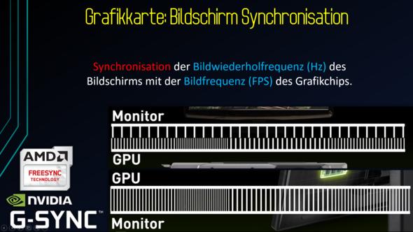 G-Sync und Freesync - Synchronisation - (Computer, PC, Grafikkarte)