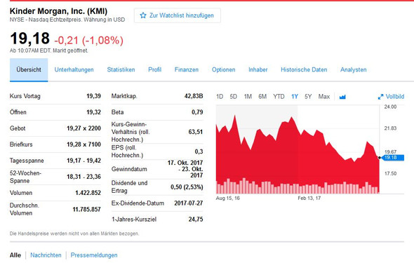 - (Aktien, Commerzbank)