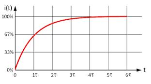 ind - (Mathematik, Physik, Elektronik)