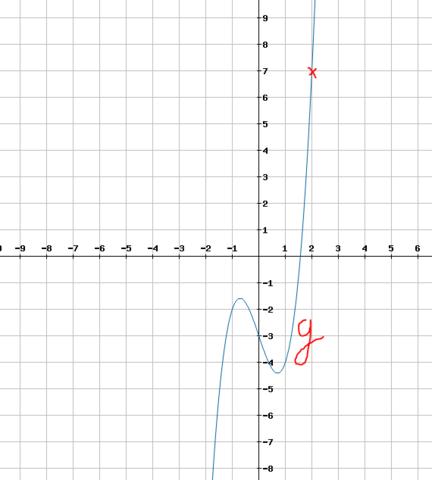 Graph der Funktion g(x) = 2x³ - 3x - 3 - (Schule, Mathe, Mathematik)