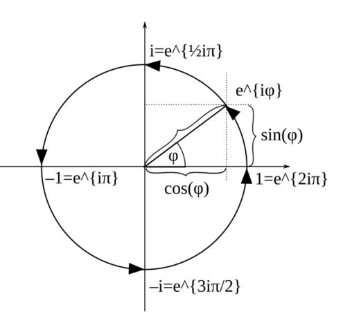 Die Potenzen von i und e^{iφ} für einen bestimmten Phasenwinkel φ - (Mathe, komplexe zahlen)