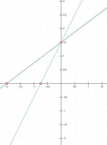 Steilerer Graph - (Schule, Mathe, Mathematik)