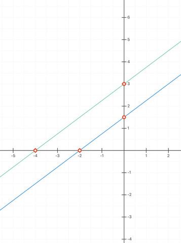 Paralleler Graph - (Schule, Mathe, Mathematik)