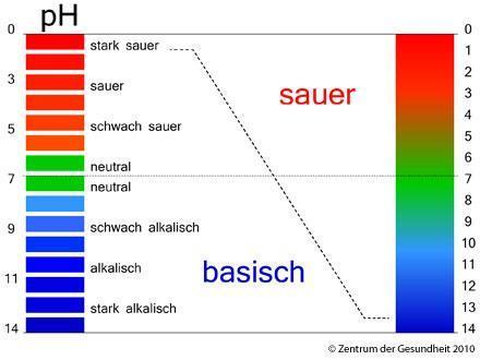 Tabelle - (Chemie, ph-Wert, Indikator)