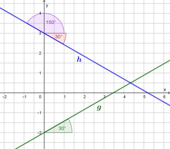 - (Mathematik, Graphen Steigung)