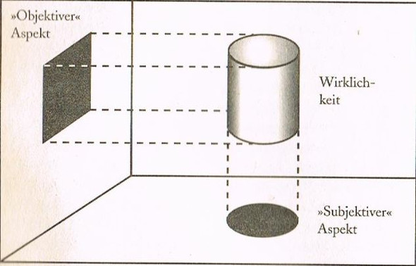 Subjekt-Objekt-Realität - (Objektiv, subjektiv)
