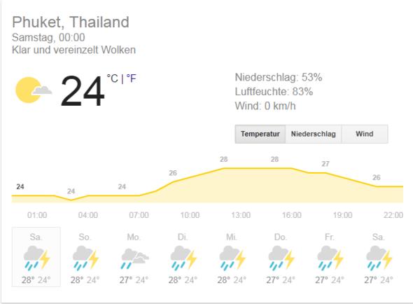 Wetter Phuket - (Urlaub, Reise, Asien)