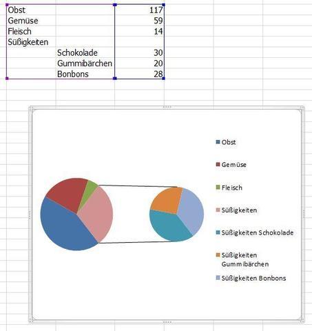 Screenshot - (Excel, kuchendiagramm, Untergruppe)