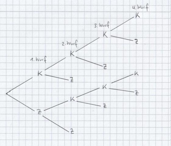Baumdiagramm - (Spiele, Mathe, Mathematik)
