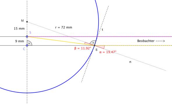 Brechungsindex = sin(alfa) / sin(beta) ≈ 1.6 - (Schule, Arbeit, Physik)