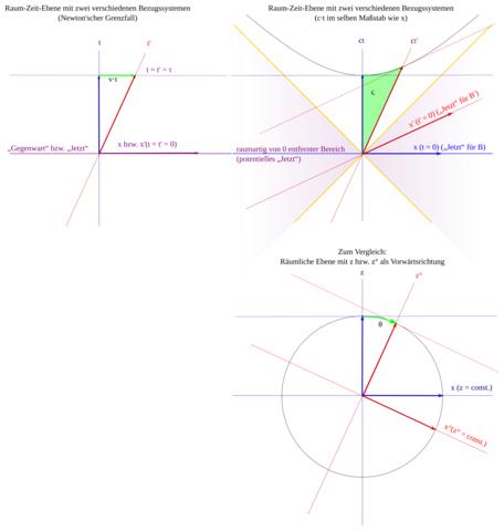 Raumzeit-Ebene (oben) und räumliche Ebene (unten) - (Physik, Relativitätstheorie, Zeitdilatation)