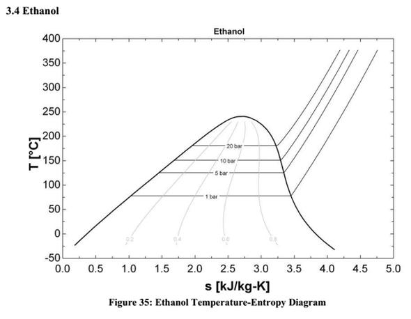 Suche T-s-Diagramm von Ethanol? (Chemie, Alkohol, Thermodynamik)