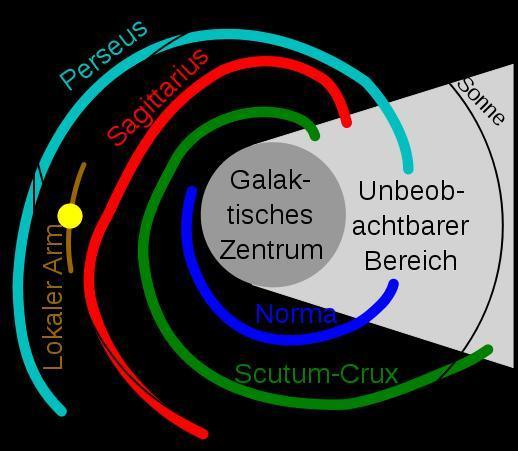 Die Arme der Milchstraße - (Physik, Astronomie, Astrologie)