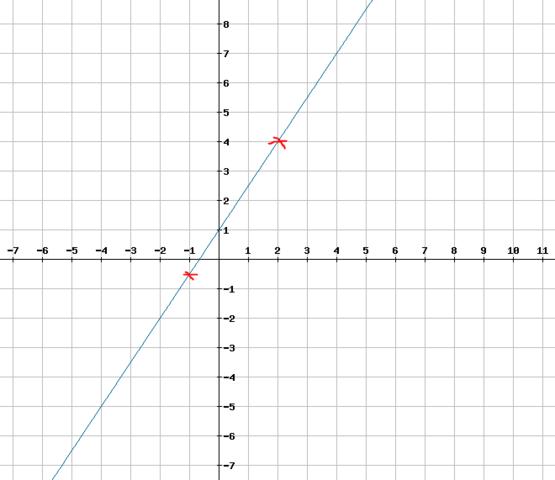 Graph der Funktion f(x) = 1,5x + 1 - (Schule, Mathe, Mathematik)